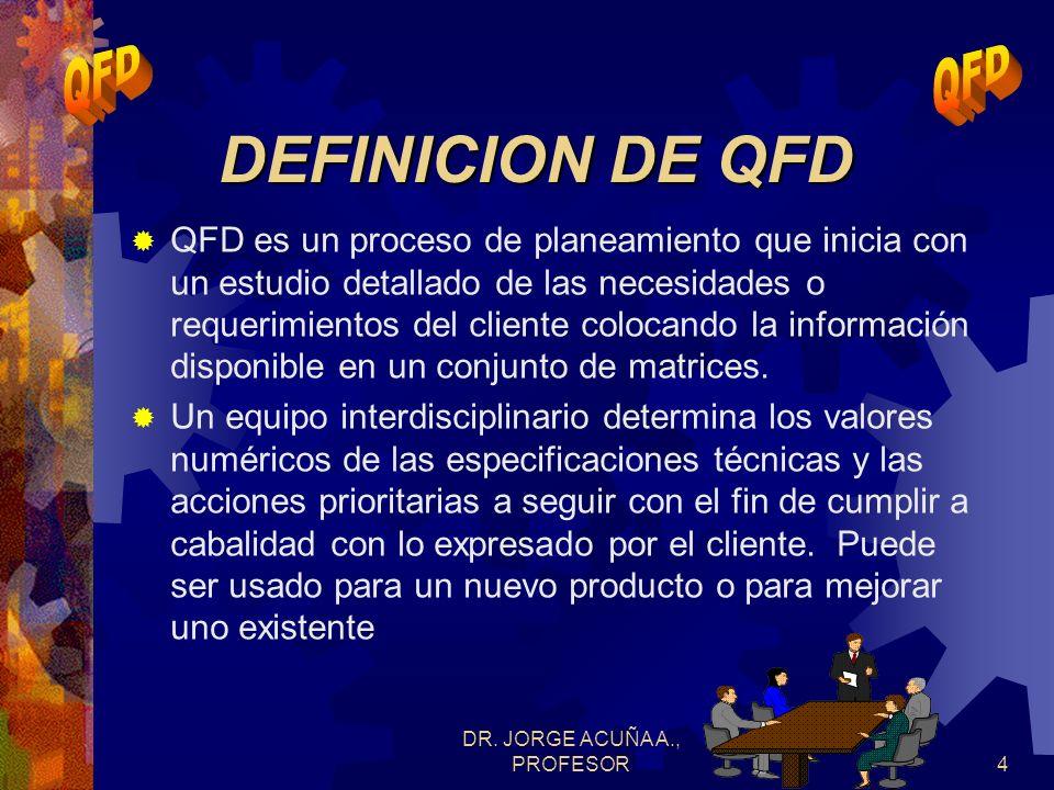 DR. JORGE ACUÑA A., PROFESOR3 DEFINICION DE QFD metodología planeación físico o servicio) expectativas limitaciones ventajas competitivas y las oportu