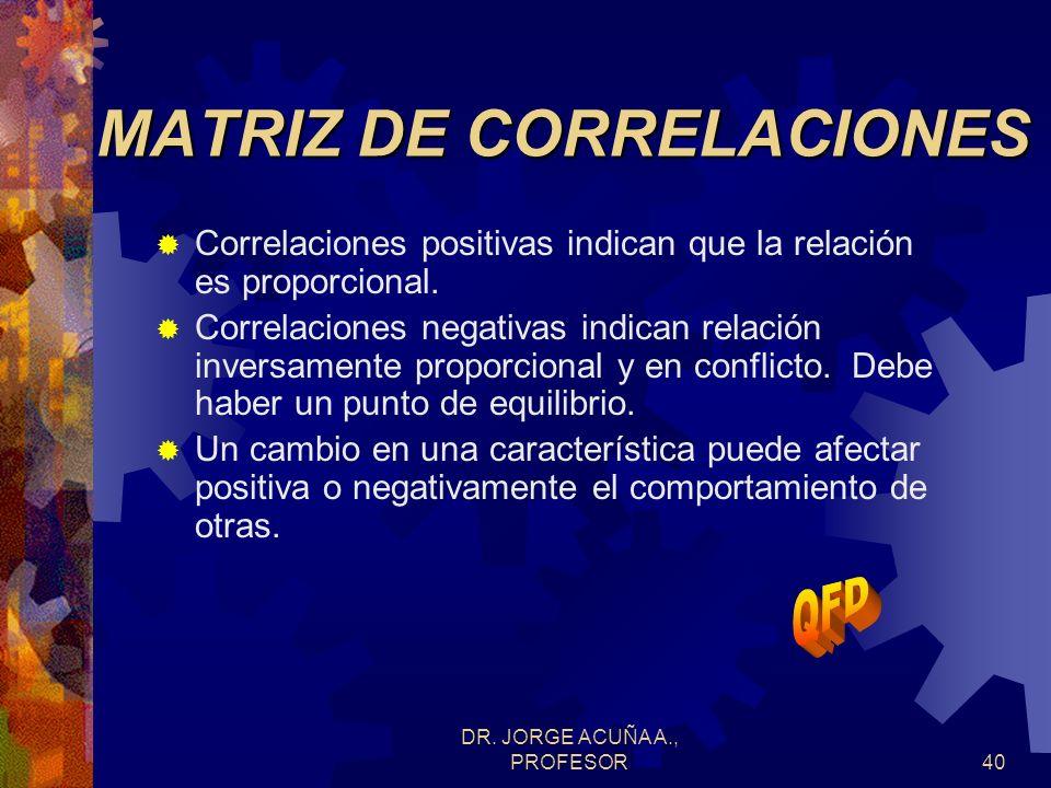 DR. JORGE ACUÑA A., PROFESOR39 Esta matriz evalúa la relación entre carcaterísticas. Se puede hablar de correlaciones muy positivas(++), positivas (+)