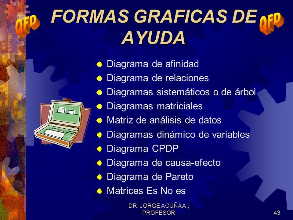 DR. JORGE ACUÑA A., PROFESOR42 Estos pesos son una medida para evaluar prioridades basado en la fortaleza de la relaciones y los niveles de importanci