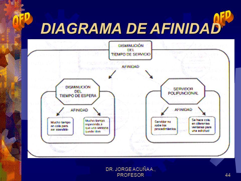 DR. JORGE ACUÑA A., PROFESOR43 Diagrama de afinidad Diagrama de relaciones Diagramas sistemáticos o de árbol Diagramas matriciales Matriz de análisis
