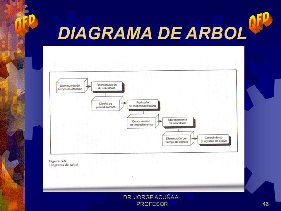 DR. JORGE ACUÑA A., PROFESOR45 DIAGRAMA DE RELACIONES