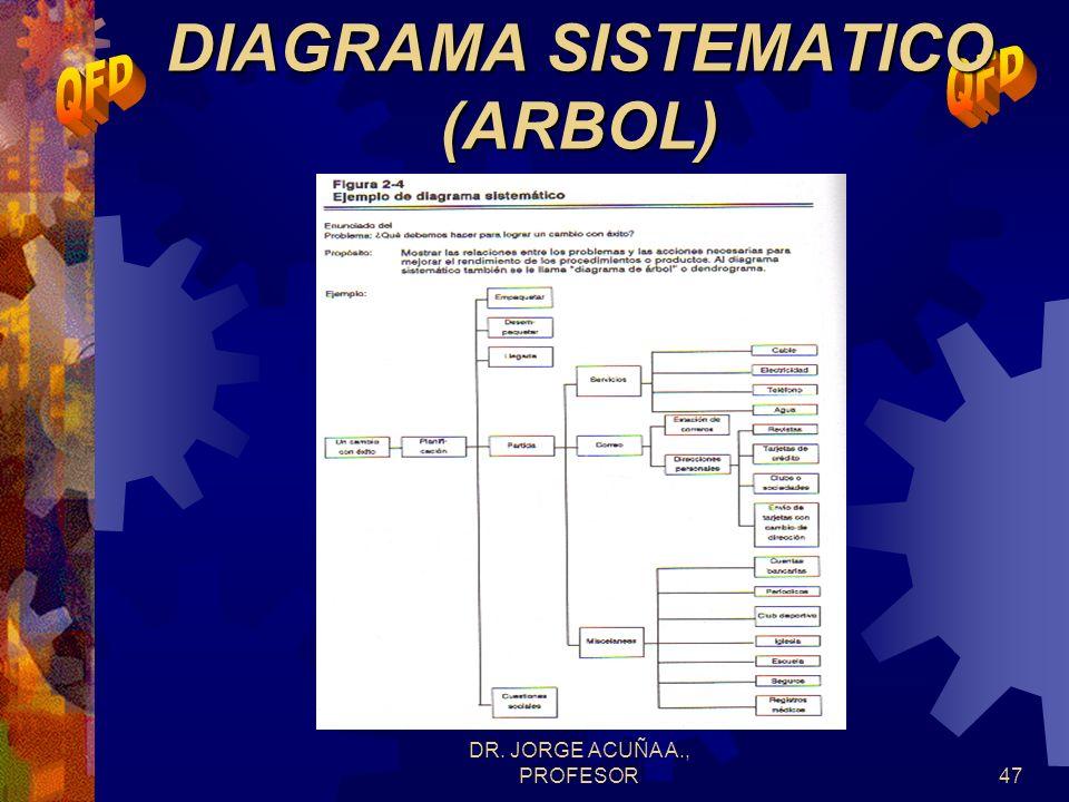 DR. JORGE ACUÑA A., PROFESOR46 DIAGRAMA DE ARBOL