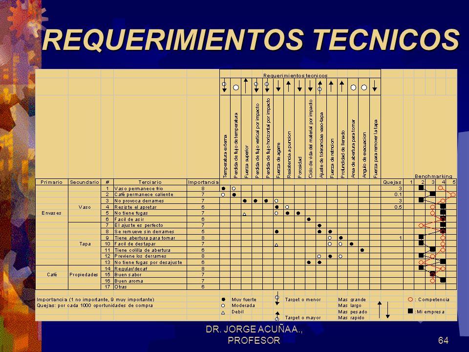 DR. JORGE ACUÑA A., PROFESOR63 REQUERIMIENTOS TECNICOS