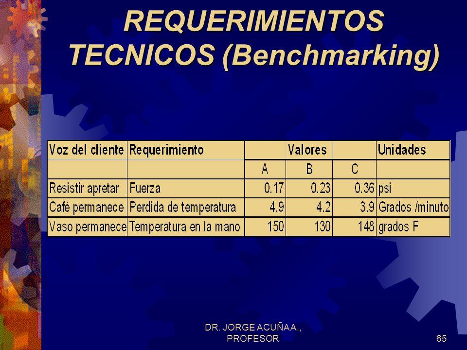 DR. JORGE ACUÑA A., PROFESOR64 REQUERIMIENTOS TECNICOS