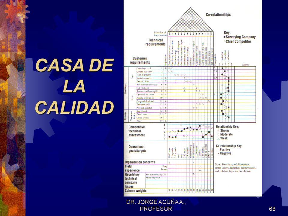 DR. JORGE ACUÑA A., PROFESOR67 MATRIZ DE CORRELACIONES POSITIVO (0) NEGATIVO (X) 0 00 0 0 0 0 00 0 X X X X X