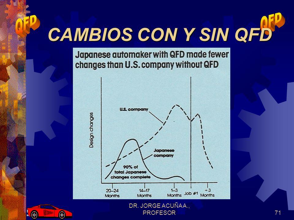 DR. JORGE ACUÑA A., PROFESOR70 COSTOS CON Y SIN QFD