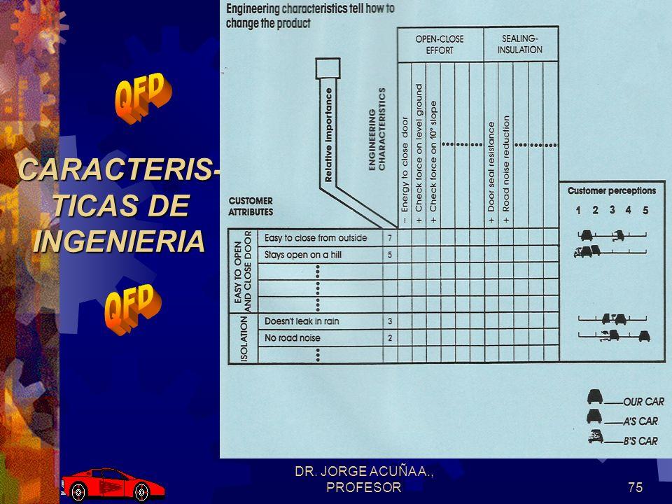 DR. JORGE ACUÑA A., PROFESOR74 EVALUACION COMPETITIVA
