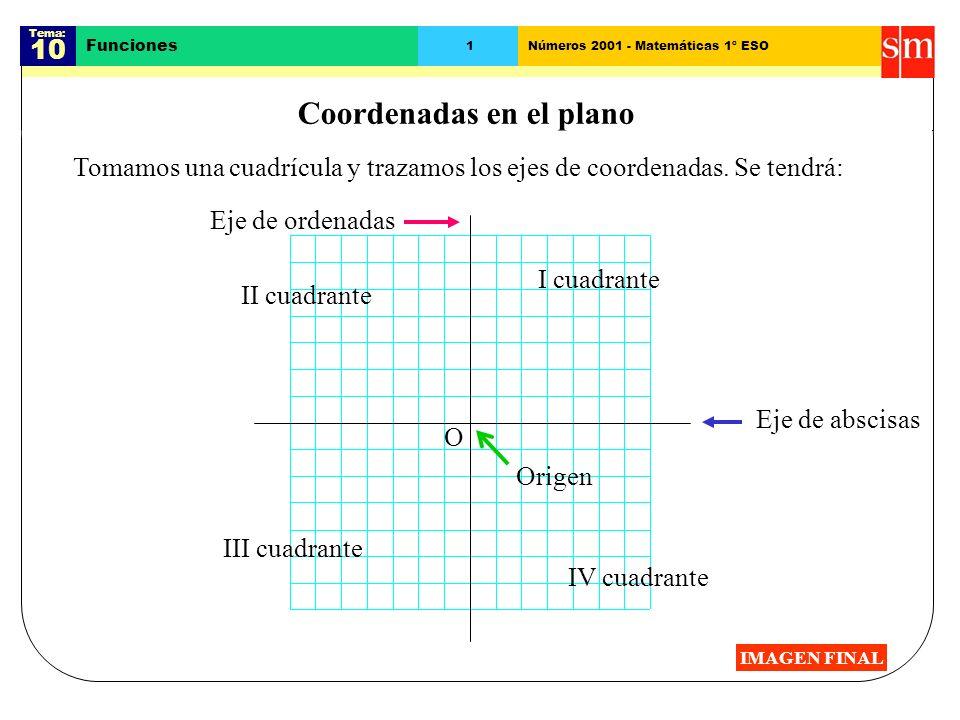 Tema: 10 Funciones 1Números 2001 - Matemáticas 1º ESO Coordenadas en el plano Eje de abscisas Eje de ordenadas I cuadrante IV cuadrante III cuadrante II cuadrante O Origen Tomamos una cuadrícula y trazamos los ejes de coordenadas.
