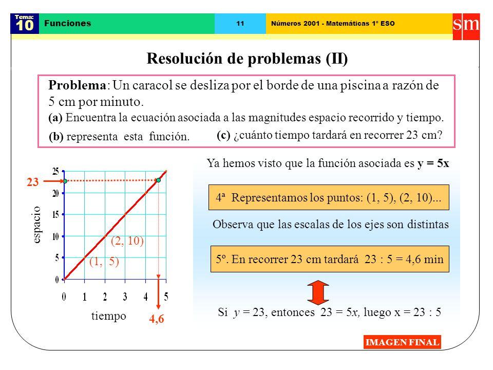 Tema: 10 Funciones 9Números 2001 - Matemáticas 1º ESO La función lineal o de proporcionalidad directa Ejemplo: Si el precio de un kilo de naranjas es