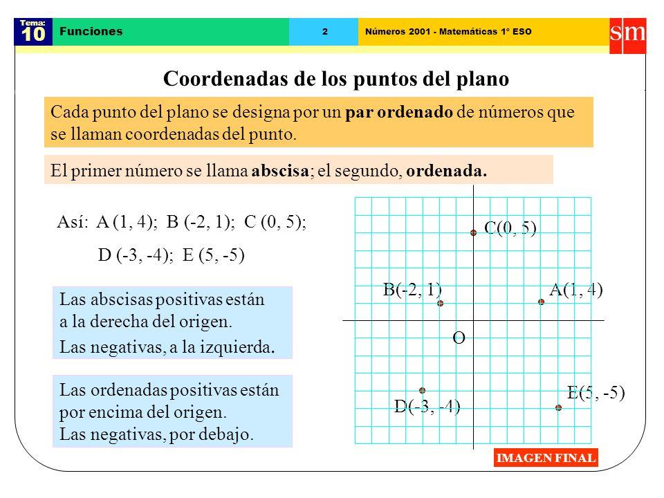 Tema: 10 Funciones 2Números 2001 - Matemáticas 1º ESO Coordenadas de los puntos del plano Cada punto del plano se designa por un par ordenado de números que se llaman coordenadas del punto.
