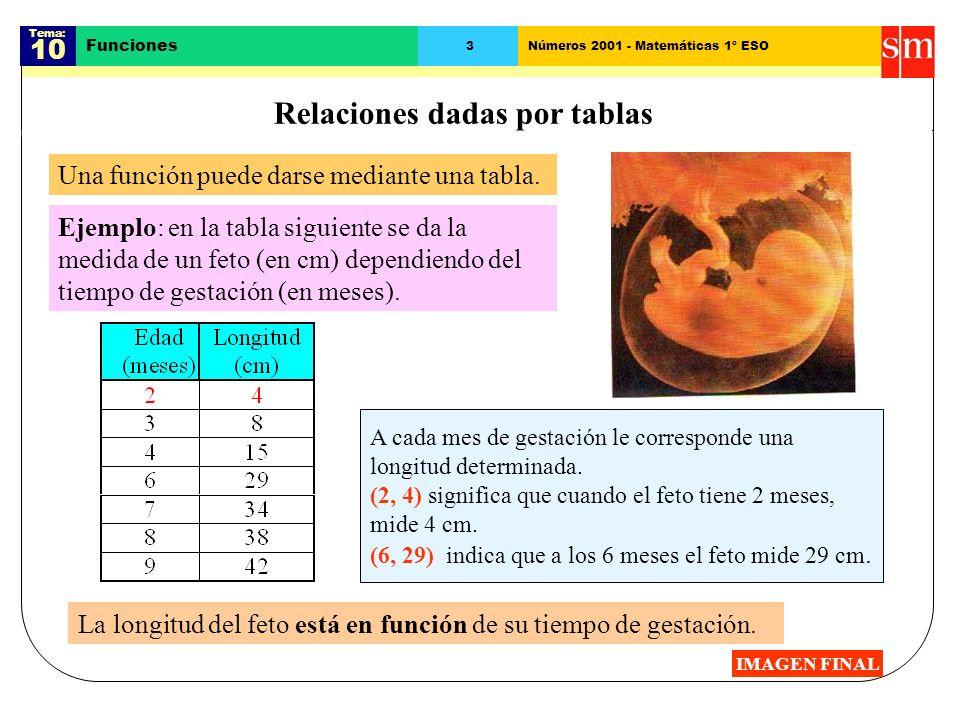 Tema: 10 Funciones 3Números 2001 - Matemáticas 1º ESO Relaciones dadas por tablas Una función puede darse mediante una tabla.
