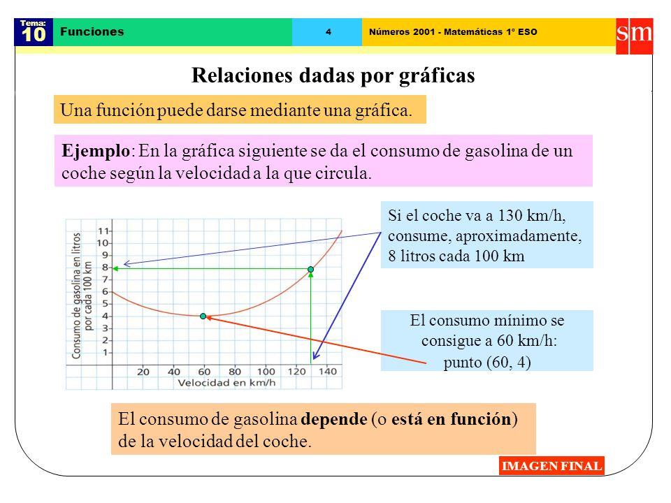 Tema: 10 Funciones 3Números 2001 - Matemáticas 1º ESO Relaciones dadas por tablas Una función puede darse mediante una tabla. Ejemplo: en la tabla sig