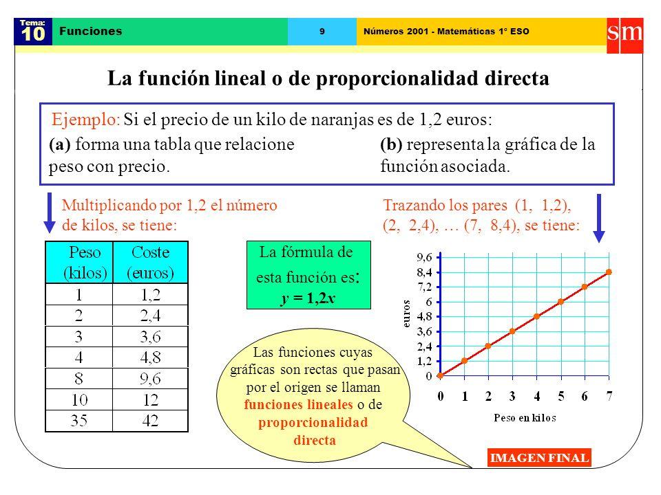 Tema: 10 Funciones 8Números 2001 - Matemáticas 1º ESO Representación gráfica de funciones (II) El precio del revelado de un carrete de 36 fotos es de