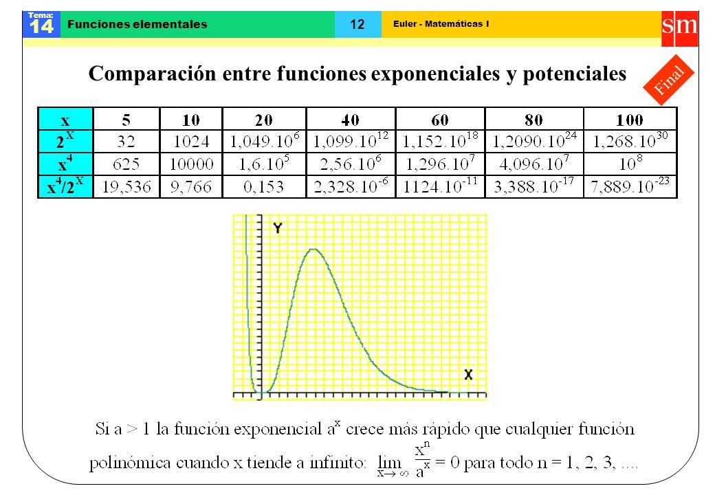 Euler - Matemáticas I Tema: 14 12 Funciones elementales Final Comparación entre funciones exponenciales y potenciales