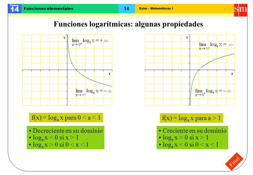 Euler - Matemáticas I Tema: 14 Funciones elementales Final Funciones logarítmicas: algunas propiedades f(x) = log a x para 0 < a < 1 f(x) = log a x pa