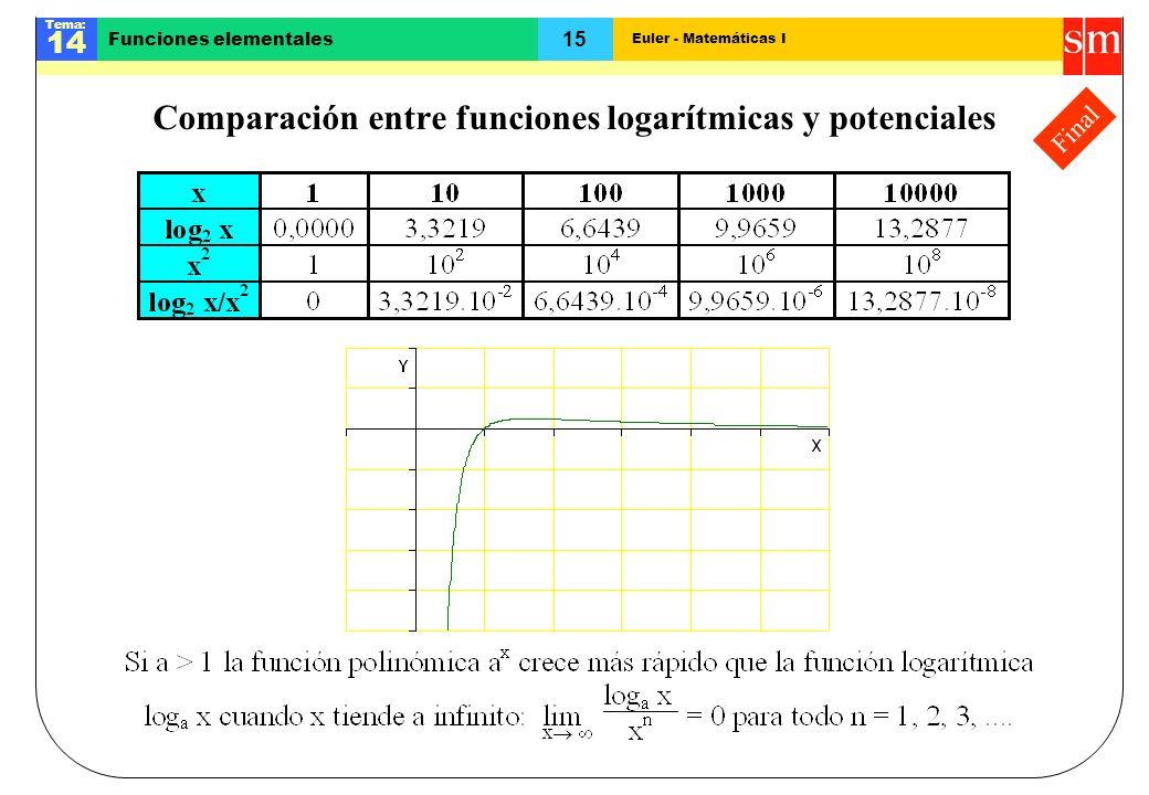 Euler - Matemáticas I Tema: 14 15 Funciones elementales Final Comparación entre funciones logarítmicas y potenciales