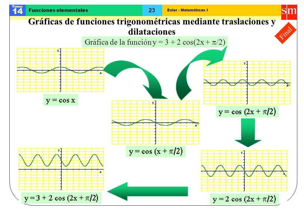 Euler - Matemáticas I Tema: 14 23 Funciones elementales Final Gráficas de funciones trigonométricas mediante traslaciones y dilataciones Gráfica de la