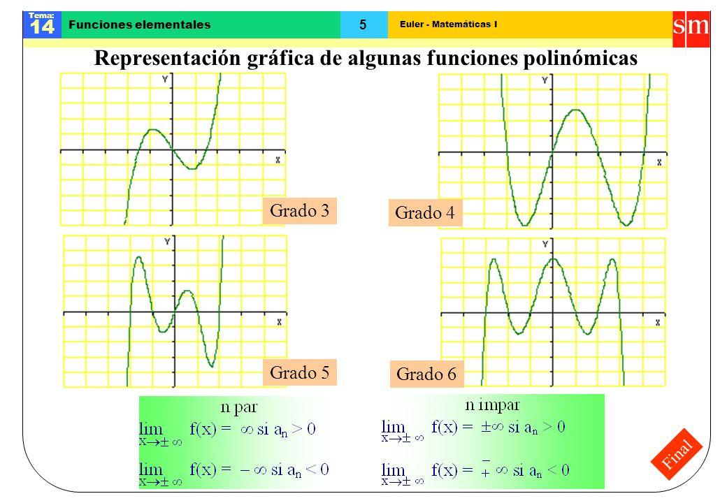 Euler - Matemáticas I Tema: 14 5 Funciones elementales Final Representación gráfica de algunas funciones polinómicas Grado 3 Grado 4 Grado 5 Grado 6