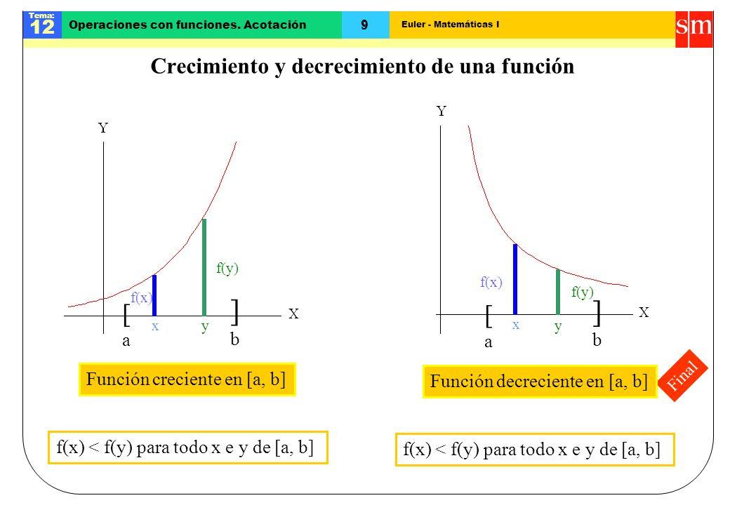 Euler - Matemáticas I Tema: 12 9 Operaciones con funciones. Acotación Final Crecimiento y decrecimiento de una función [a[a ]b]b x f(x) y f(y) Función