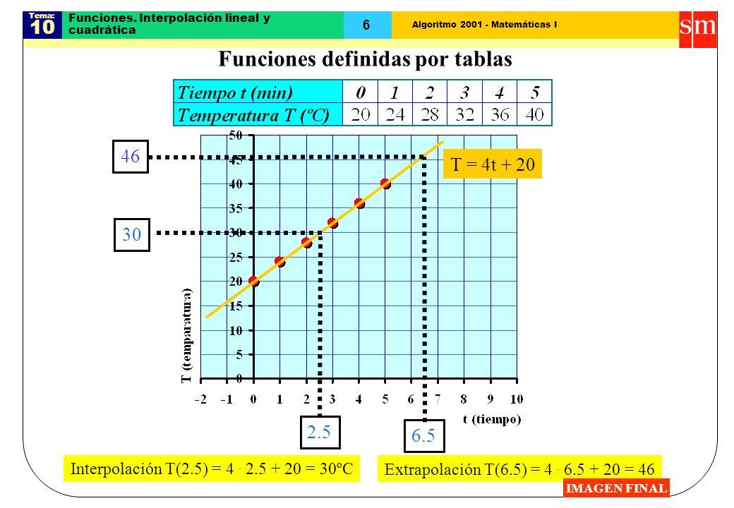 Algoritmo 2001 - Matemáticas I Tema: 10 6 Funciones. Interpolación lineal y cuadrática T = 4t + 20 2.5 30 Interpolación T(2.5) = 4. 2.5 + 20 = 30ºC 6.