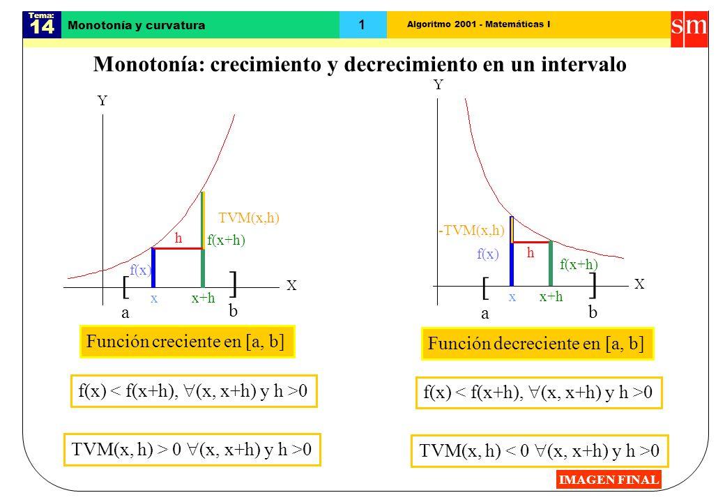 Algoritmo 2001 - Matemáticas I Tema: 14 1 Monotonía y curvatura Monotonía: crecimiento y decrecimiento en un intervalo [a[a ]b]b x f(x) x+h f(x+h) h Función creciente en [a, b] f(x) 0 TVM(x, h) > 0 (x, x+h) y h >0 TVM(x,h) [a[a ]b]b x h f(x) Función decreciente en [a, b] -TVM(x,h) f(x) 0 TVM(x, h) 0 f(x+h) x+h IMAGEN FINAL