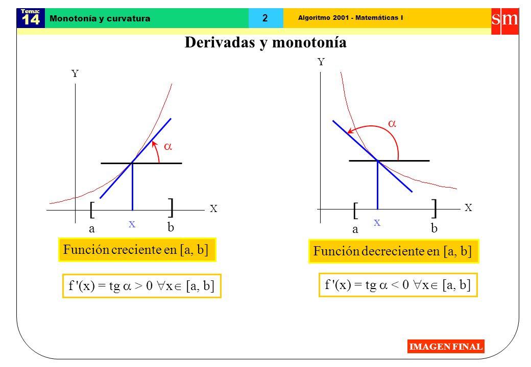 Algoritmo 2001 - Matemáticas I Tema: 14 2 Monotonía y curvatura Derivadas y monotonía [a[a ]b]b Función creciente en [a, b] [a[a ]b]b Función decreciente en [a, b] x f (x) = tg > 0 x [a, b] x f (x) = tg < 0 x [a, b] IMAGEN FINAL