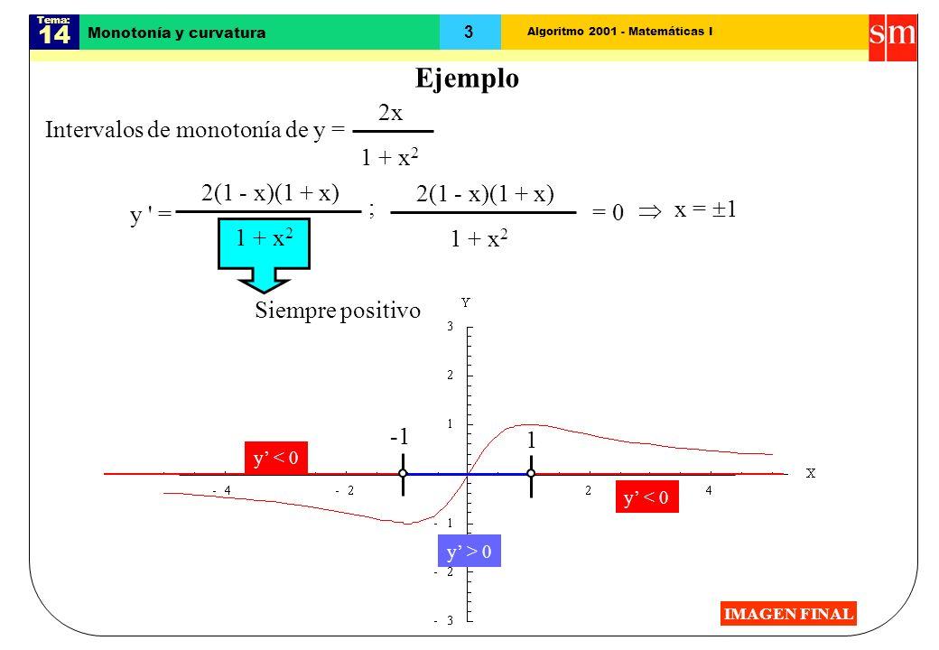 Algoritmo 2001 - Matemáticas I Tema: 14 3 Siempre positivo Monotonía y curvatura Ejemplo 2x Intervalos de monotonía de y = 1 + x 2 y = 2(1 - x)(1 + x) 1 + x 2 2(1 - x)(1 + x) = 0 x = 1 ; 1 y < 0 y > 0 y < 0 IMAGEN FINAL