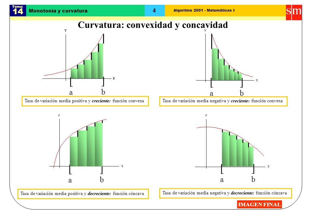 Algoritmo 2001 - Matemáticas I Tema: 14 4 Monotonía y curvatura Curvatura: convexidad y concavidad [a[a ]b]b [a[a ]b]b [a[a ]b]b [a[a ]b]b creciente: Tasa de variación media positiva y creciente: función convexa creciente: Tasa de variación media negativa y creciente: función convexa decreciente: Tasa de variación media positiva y decreciente: función cóncava decreciente: Tasa de variación media negativa y decreciente: función cóncava IMAGEN FINAL