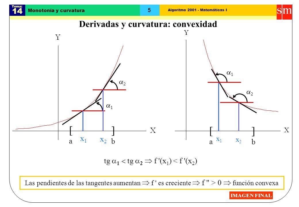 Algoritmo 2001 - Matemáticas I Tema: 14 5 [a[a ]b]b Monotonía y curvatura Derivadas y curvatura: convexidad Las pendientes de las tangentes aumentan f es creciente f > 0 función convexa [a[a ]b]b x1x1 x2x2 tg tg f (x 1 ) < f (x 2 ) x1x1 x2x2 IMAGEN FINAL