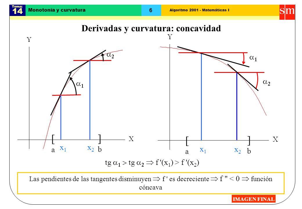 Algoritmo 2001 - Matemáticas I Tema: 14 6 [a[a ]b]b [a[a ]b]b Monotonía y curvatura Derivadas y curvatura: concavidad x1x1 x2x2 x1x1 x2x2 tg tg f (x 1 ) > f (x 2 ) Las pendientes de las tangentes disminuyen f es decreciente f < 0 función cóncava IMAGEN FINAL
