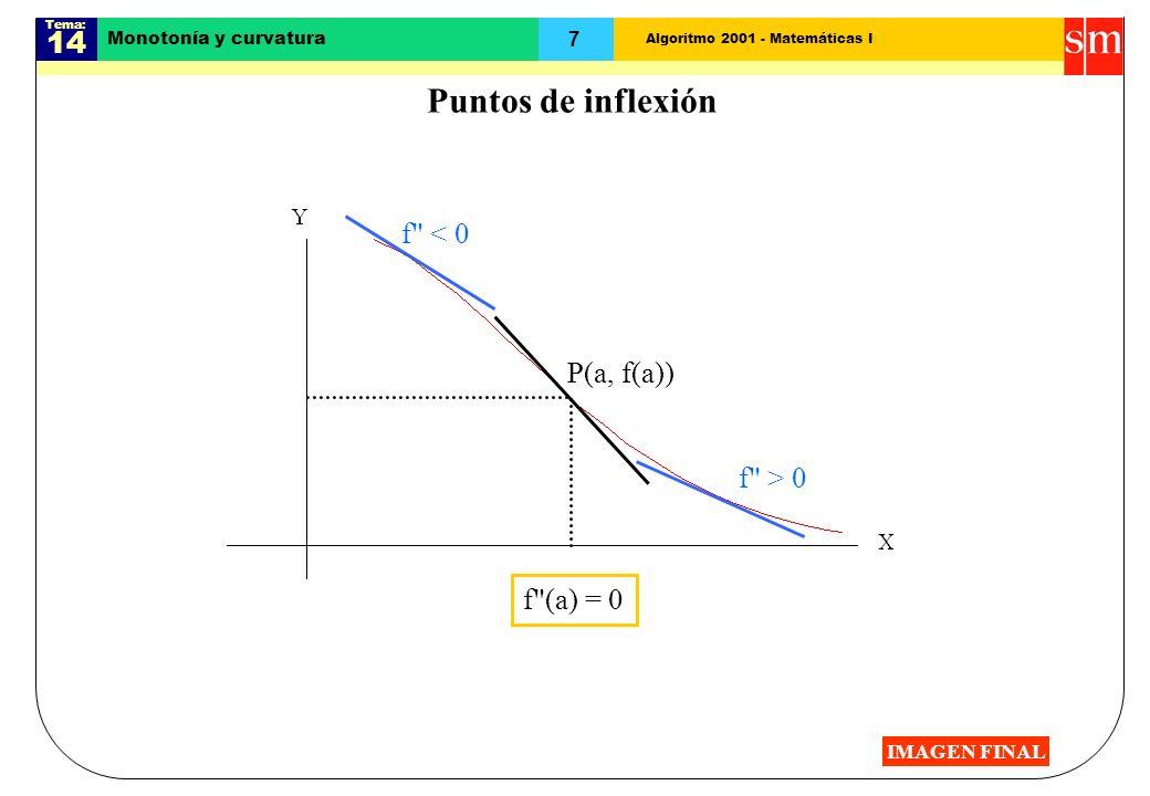 Algoritmo 2001 - Matemáticas I Tema: 14 7 Monotonía y curvatura Puntos de inflexión P(a, f(a)) f < 0 f > 0 f (a) = 0 IMAGEN FINAL