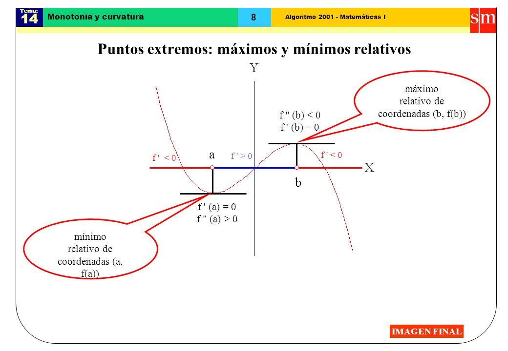 Algoritmo 2001 - Matemáticas I Tema: 14 8 Monotonía y curvatura Puntos extremos: máximos y mínimos relativos f < 0 f > 0 f < 0 a b f (a) = 0 f (a) > 0 f (b) < 0 f (b) = 0 mínimo relativo de coordenadas (a, f(a)) máximo relativo de coordenadas (b, f(b)) IMAGEN FINAL