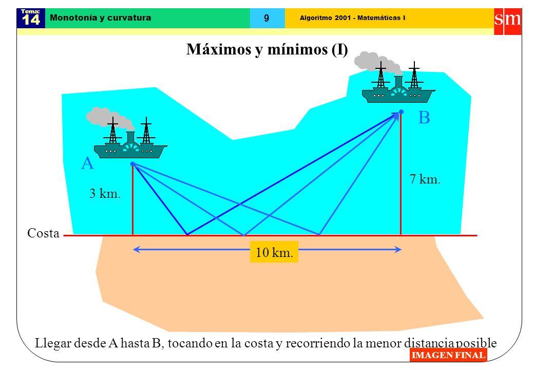 Algoritmo 2001 - Matemáticas I Tema: 14 9 Monotonía y curvatura Máximos y mínimos (I) Costa A B Llegar desde A hasta B, tocando en la costa y recorriendo la menor distancia posible 3 km.