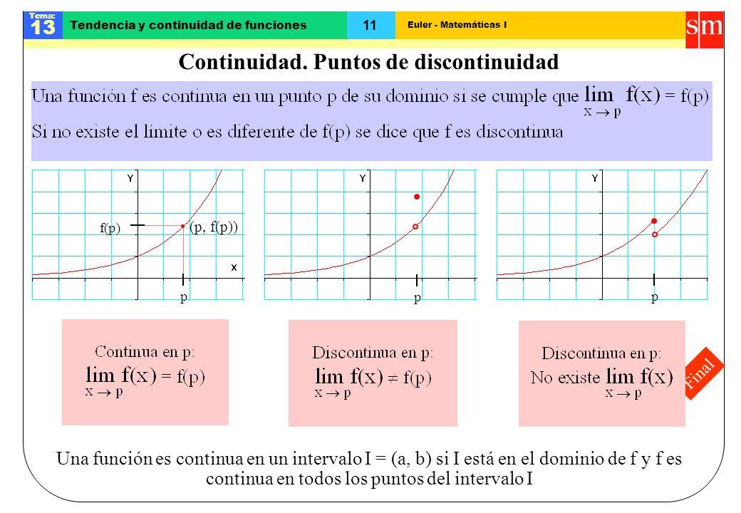 Euler - Matemáticas I Tema: 13 11 Tendencia y continuidad de funciones Final Continuidad. Puntos de discontinuidad (p, f(p)) p f(p) pp Una función es