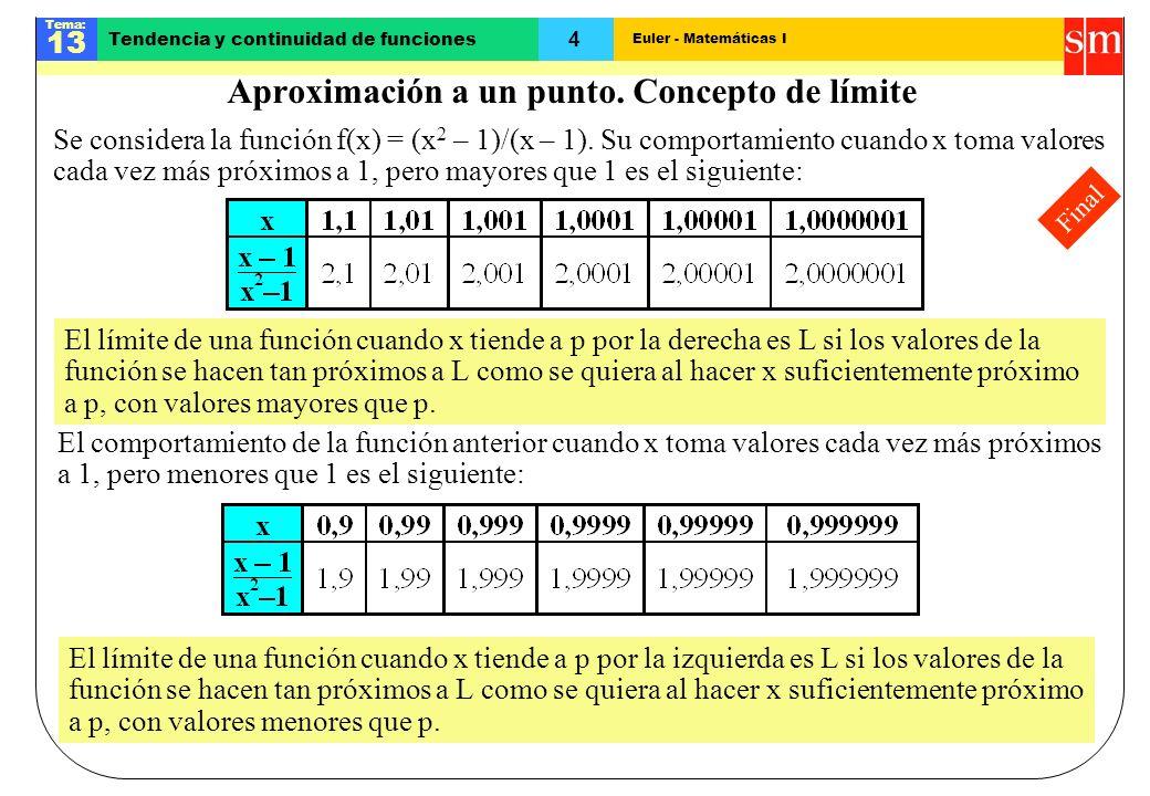 Euler - Matemáticas I Tema: 13 4 Tendencia y continuidad de funciones Final Aproximación a un punto. Concepto de límite Se considera la función f(x) =