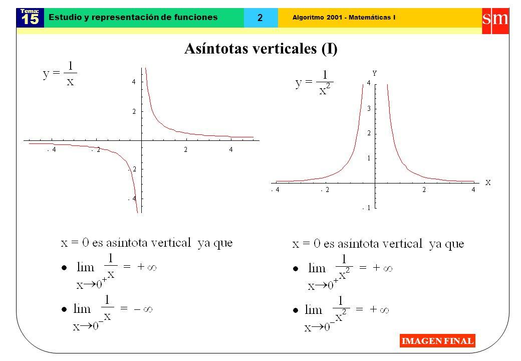 Algoritmo 2001 - Matemáticas I Tema: 15 3 Estudio y representación de funciones Asíntotas verticales (II) y = e 1/x + 1 IMAGEN FINAL