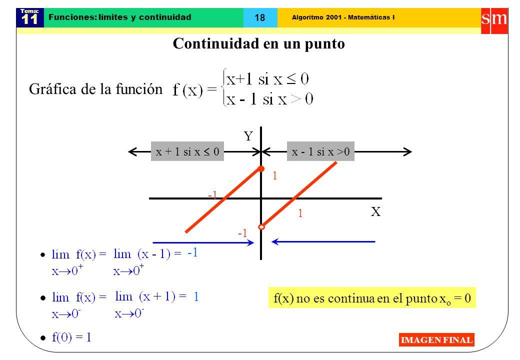 Algoritmo 2001 - Matemáticas I Tema: 11 18 Funciones: límites y continuidad Gráfica de la función x + 1 si x 0 x - 1 si x >0 X Y 1 1 1 f(x) no es cont