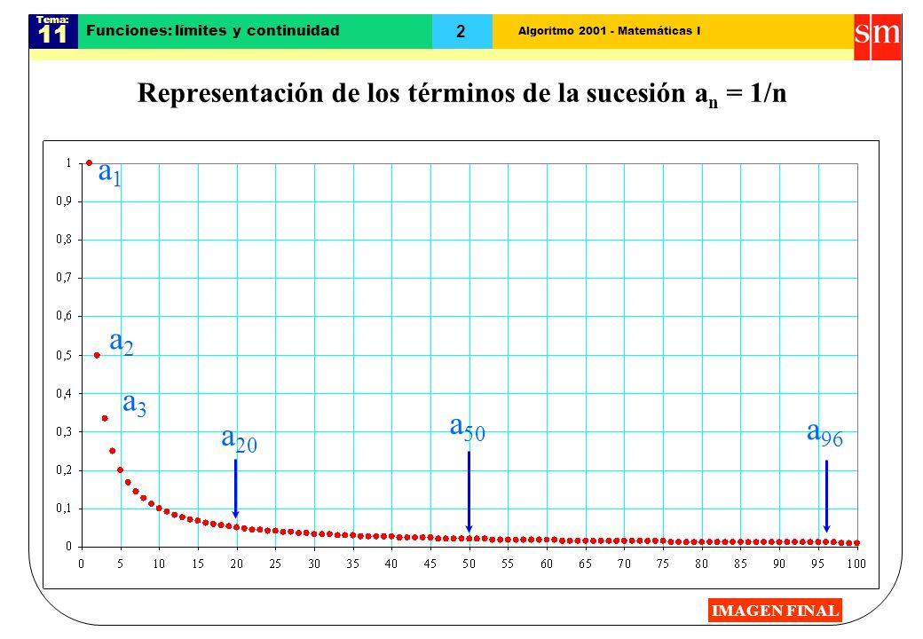 Algoritmo 2001 - Matemáticas I Tema: 11 2 a 20 Funciones: límites y continuidad Representación de los términos de la sucesión a n = 1/n a1a1 a2a2 a3a3