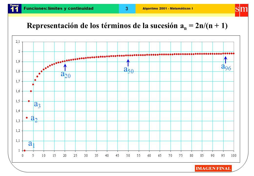 Algoritmo 2001 - Matemáticas I Tema: 11 3 a 20 Funciones: límites y continuidad Representación de los términos de la sucesión a n = 2n/(n + 1) a1a1 a2
