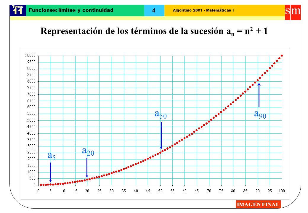 Algoritmo 2001 - Matemáticas I Tema: 11 4 Funciones: límites y continuidad Representación de los términos de la sucesión a n = n 2 + 1 a 20 a 50 a 90