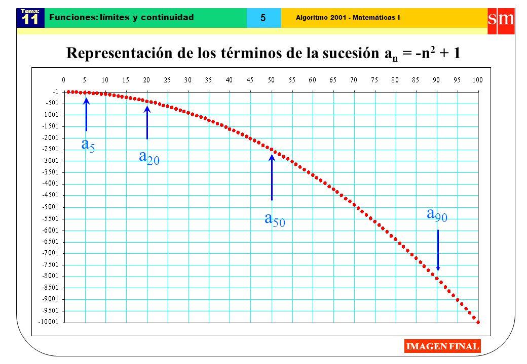 Algoritmo 2001 - Matemáticas I Tema: 11 5 Funciones: límites y continuidad Representación de los términos de la sucesión a n = -n 2 + 1 a 20 a 50 a 90