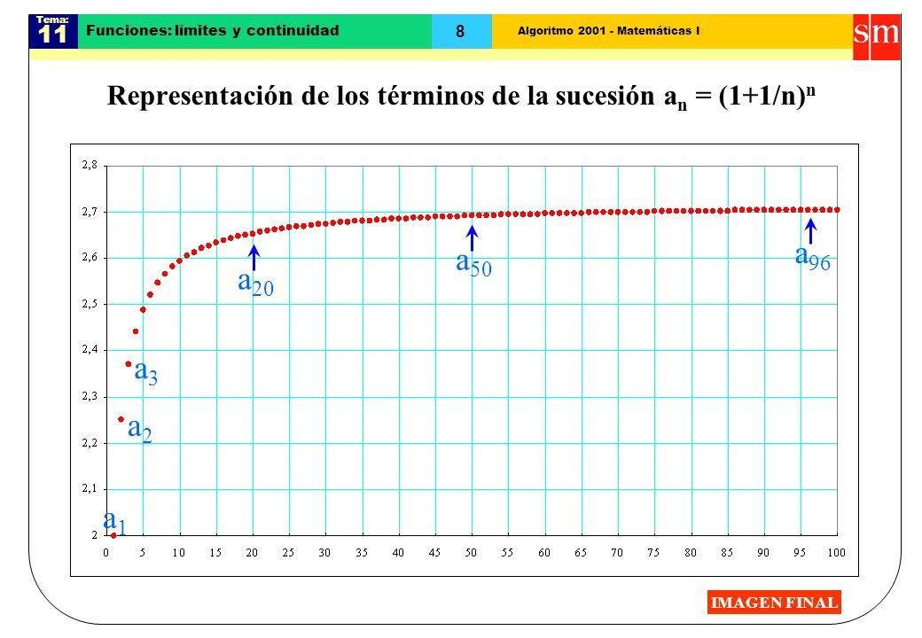 Algoritmo 2001 - Matemáticas I Tema: 11 8 a 20 Funciones: límites y continuidad Representación de los términos de la sucesión a n = (1+1/n) n a1a1 a2a