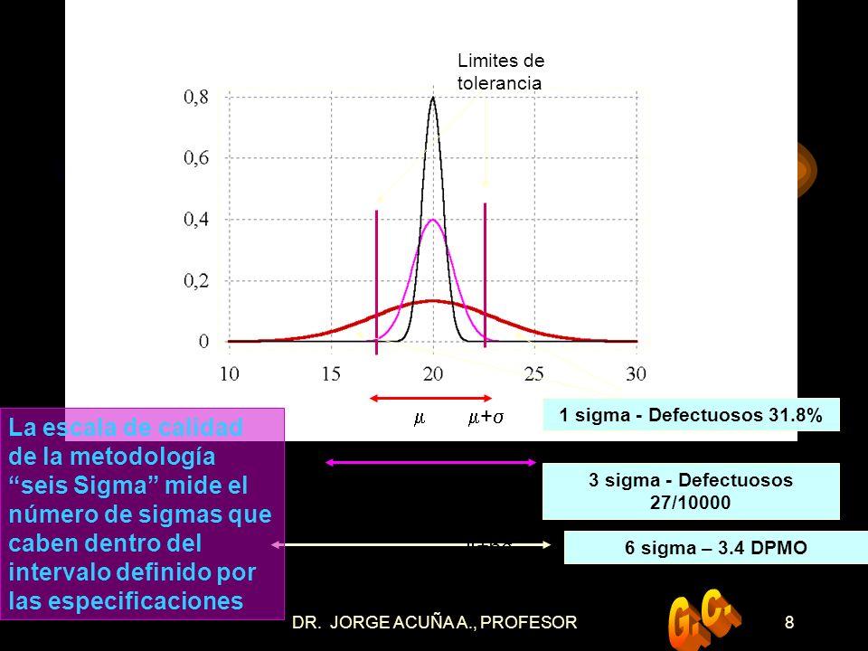 DR.JORGE ACUÑA A., PROFESOR28 MEDIDA DEL RENDIMIENTO ACTUAL Reunir los datos válidos.