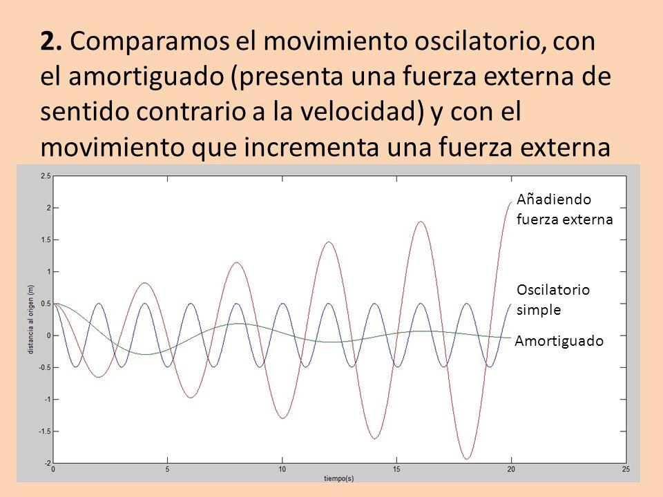 2. Comparamos el movimiento oscilatorio, con el amortiguado (presenta una fuerza externa de sentido contrario a la velocidad) y con el movimiento que