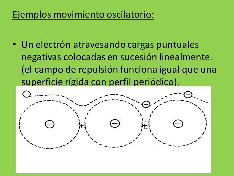 Ejemplos movimiento oscilatorio: Un electrón atravesando cargas puntuales negativas colocadas en sucesión linealmente. (el campo de repulsión funciona