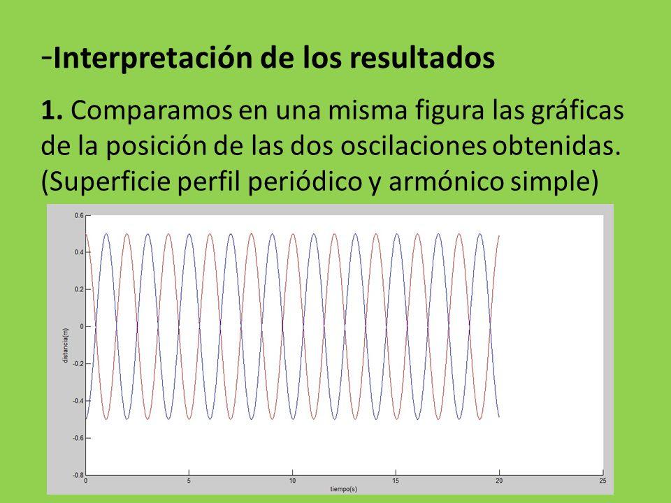 - Interpretación de los resultados 1. Comparamos en una misma figura las gráficas de la posición de las dos oscilaciones obtenidas. (Superficie perfil