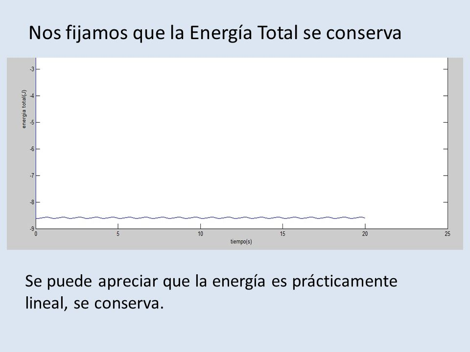 Nos fijamos que la Energía Total se conserva Se puede apreciar que la energía es prácticamente lineal, se conserva.