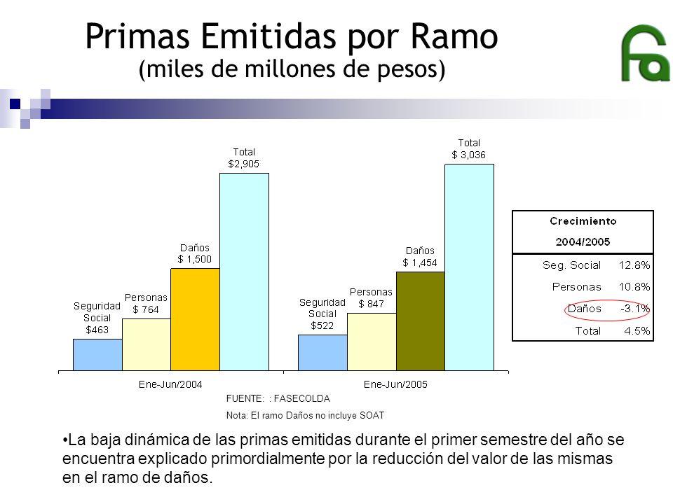 Primas Emitidas por Ramos: Daños Jun-04/Jun-05 FUENTE: FASECOLDA