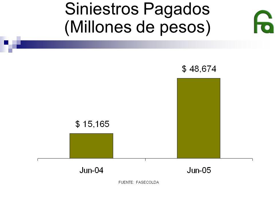 Crecimiento acumulado de los siniestros pagados FUENTE: FASECOLDA