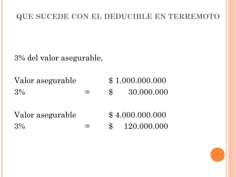 QUE SUCEDE CON EL DEDUCIBLE EN TERREMOTO 3% del valor asegurable, Valor asegurable$ 1.000.000.000 3%=$ 30.000.000 Valor asegurable$ 4.000.000.000 3%=$